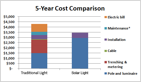 Solar Streetlights vs. Traditional Grid Streetlights