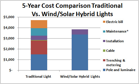 Savings Wind/Solar Hybrids Provide over Electric Counterparts