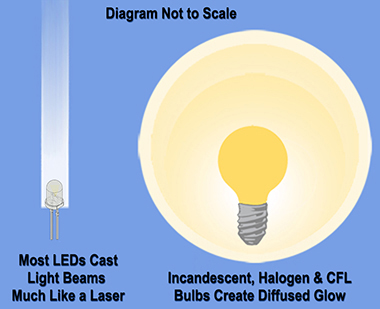 How LEDs are very different from other light bulbs.